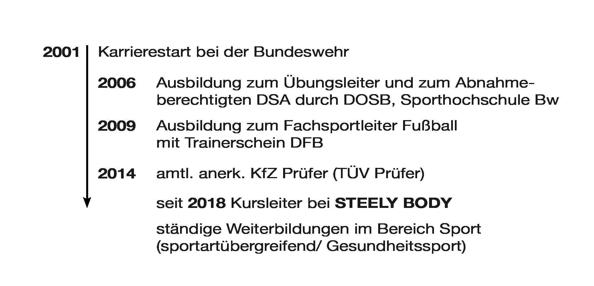 Team_Zeitstrahl_Joerg